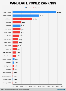 and-to-the-polls--heres-a-look-at-where-each-candidate-stands-in-their-respective-parties-in-a-combined-average-of-national-new-hampshire-and-iowa-polls.jpg