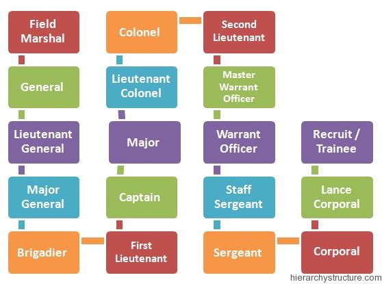 Nigerian-Military-Hierarchy
